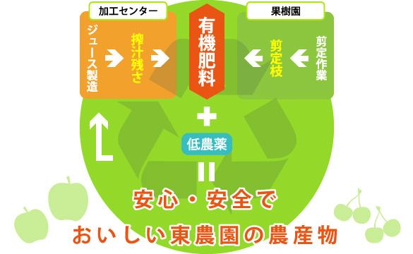 搾りかすのリサイクル